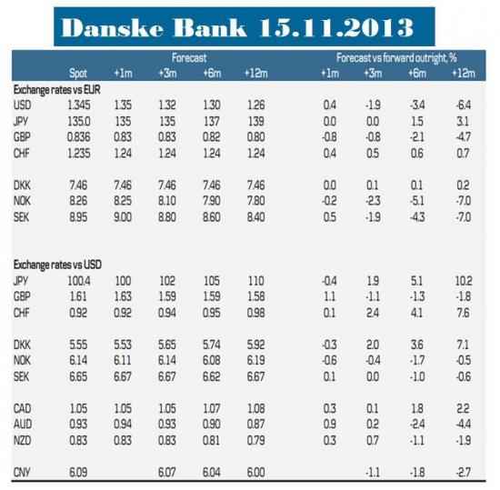 Недельный обзор валютного рынка от Николая Луданова