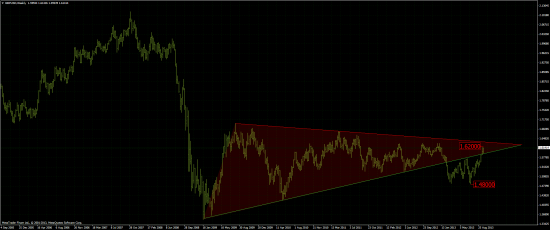 Треугольник фунт/доллар