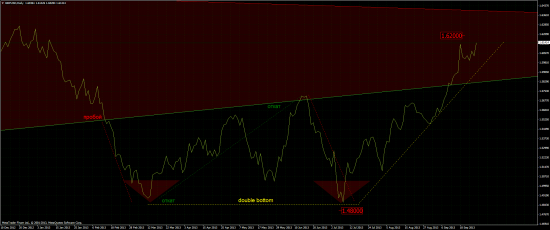 GBP/USD Week timeframe, triangle. Треугольник на фунте.
