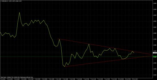 EUR/USD triangle, треугольник