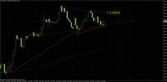 USD/CAD, Модель - треугольник восходящий.