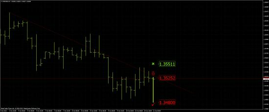EUR/USD: Short 1.3525