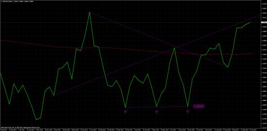 EUR/USD: H4, D1, W1