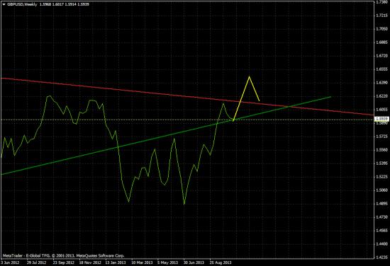 GBP/USD: W1 интересное замечание!