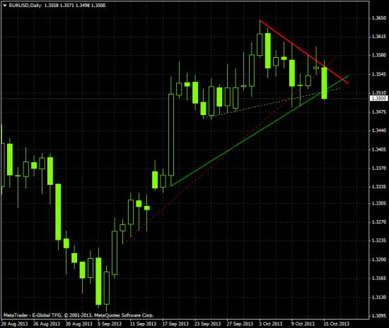 EUR/USD наконец-то евро сдох =)))