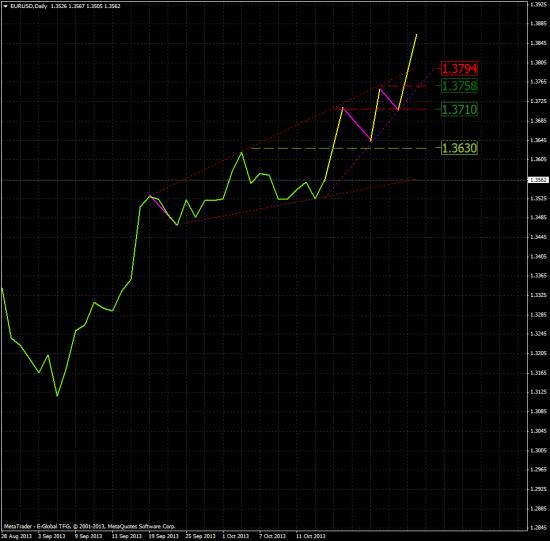 EUR/USD:  Два варианта развития. Для Быков и Медведей.