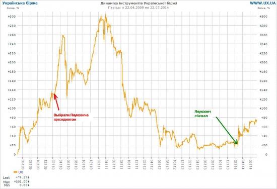 Обзор украинской биржи для начинающих