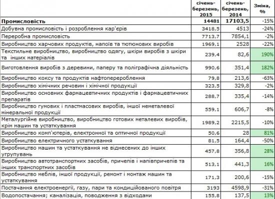 О зелёных ростках в украинской экономике