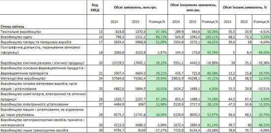 Объём производственных заказов в Украине вырос на 24% (янв-апр 2015 г/г)