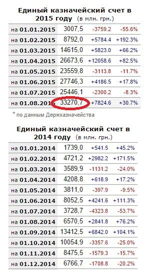 Украина обновила исторический максимум на едином казначейском счёте