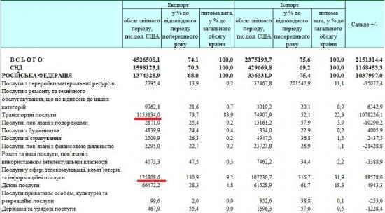 Статистика зовнішньої торгівлі України за 1 півріччя 2015-го року