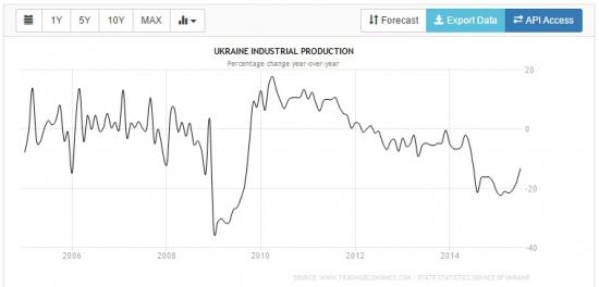 Промышленный рост в июле в Украине составил 3,4% (м/м)