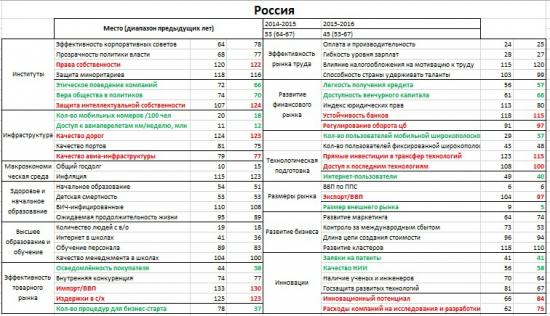 Конкурентоспособность России (45-тое место)