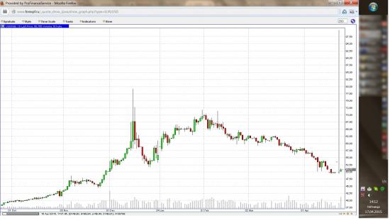 Что случилось с долларом? USD 99,84 руб.