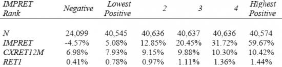 Анализ ошибок цен аналитиков