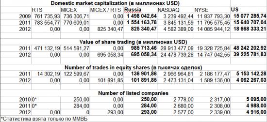 США vs Россия: сравниваем фондовый рынок