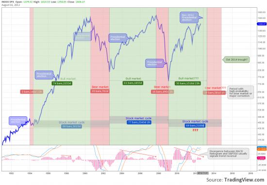 Выборы президента и цикличность американского рынка акций