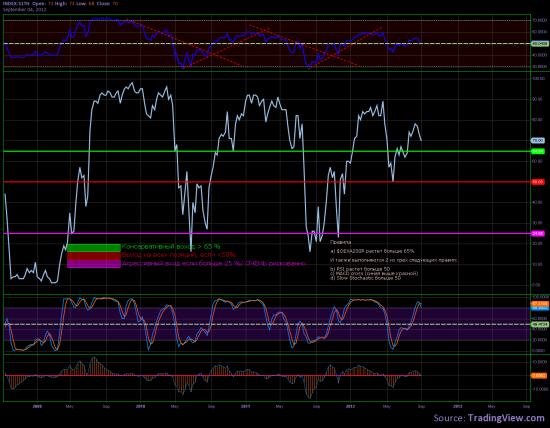 Идеальный индикатор рынка акций