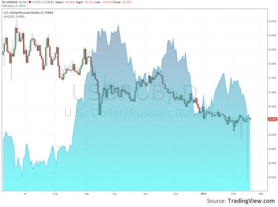 Доллар/рубль USDRUB и серебро XAGUSD теперь доступны онлайн графиках