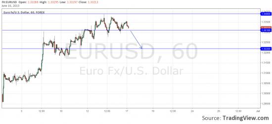 евро/доллар, ждемс...
