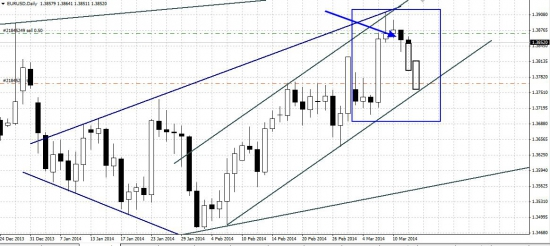 Любителям свечного анализа, евро/доллар на D1! Повешенный молот!