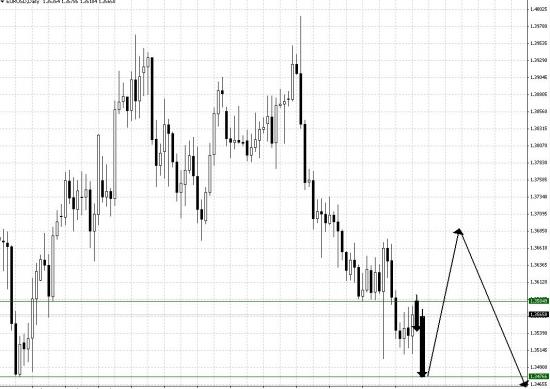 Евро на 2 -3 дня