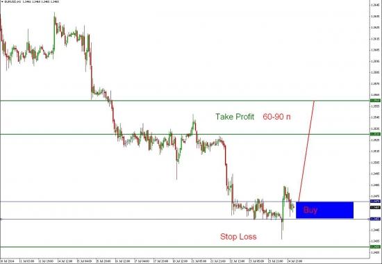 Торговая идея euro/usd, лонг!