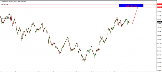 GOLD, WTI, USDRUB, GBP