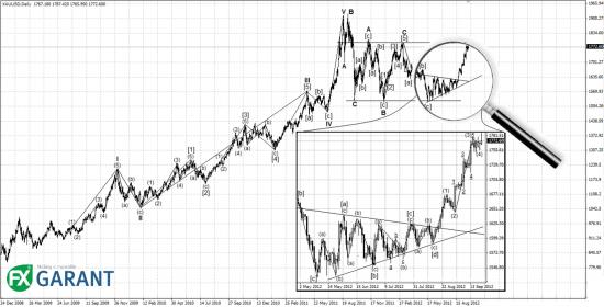 Анализ рынка золота на предстоящую неделю (24.09.2012 – 28.09.2012)