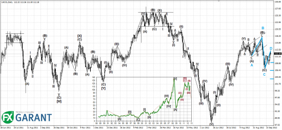 Технический анализ рынка нефти на предстоящую неделю (01.10.2012 – 05.10.2012)