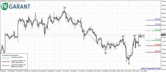 Волновой анализ рынка Forex от FX Garant