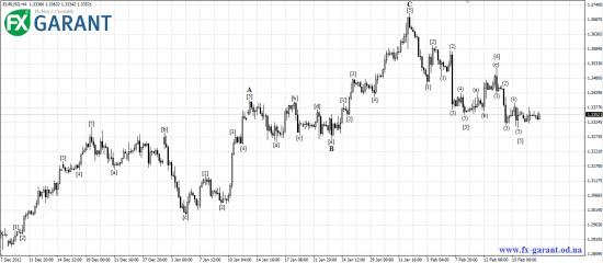Волновой анализ EURUSD от FX Garant на предстоящую неделю