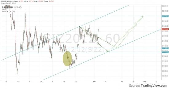 Мой прогноз на развитие торгов по Си