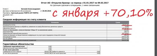 ФОРТС Gohn 10.1 неделя