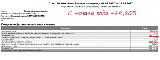 90% с начала ГОДА ФОРТС Gohn 13.1 неделя