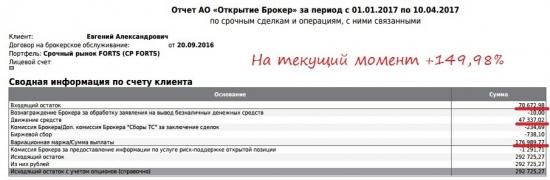 150% с начала года ФОРТС Gohn 16.1 неделя