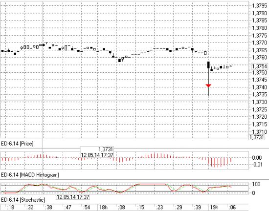 EUR/USD на фортсе пролили до 1.3734