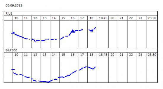 Индексы РТС и S&P500 (banca.ru)