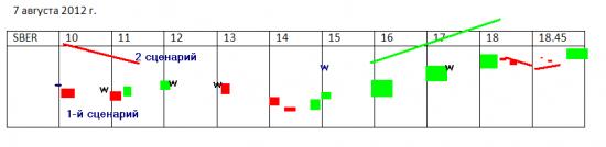 Торговые стратегии на 7 сентября - SBER (динамика на весь день)