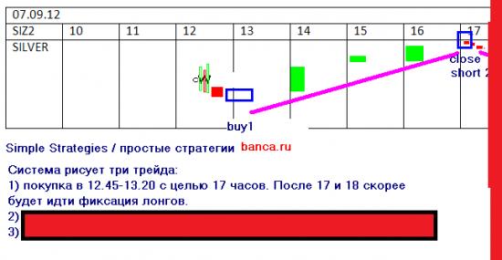 Серебро - три торговые стратегии на 7.09.2012
