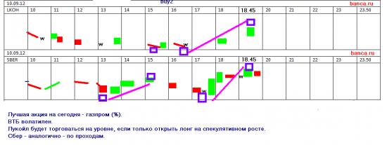 Акции на 10 сентября