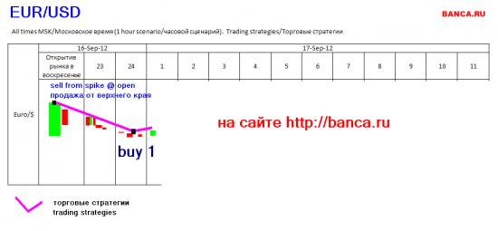 EUR/USD: стратегии на 16-17.09.2012