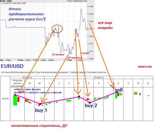 Итоги по прогнозу Eur/$ от 16.09.2012