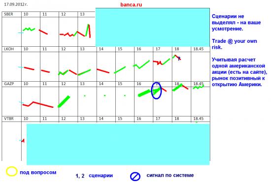 Торговые стратегии banca.ru на 17 сентября (ММВБ)