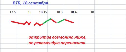 VTBR до закрытия 18 сентября