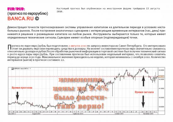 EUR/USD: стратегии на 2012