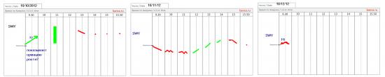 Американские акции - стратегии banca.ru - торговля на отчетах