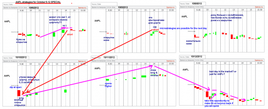AAPL - мечта инвестора, или как заработать на американцах русскому (часть 2)
