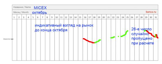 Что будет с индексом ММВБ - взгляд до конца октября