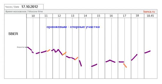 Все сценарии banca.ru на 17.10.2012